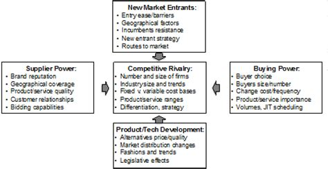 Competitive Advantage Mba by Noufal S Infs2412