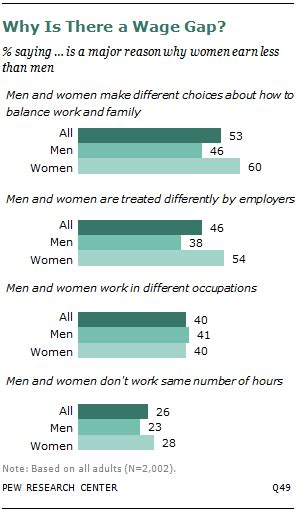 wage englisch gender issues illustrated