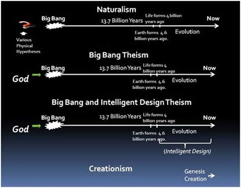 design premise meaning atheism internet encyclopedia of philosophy