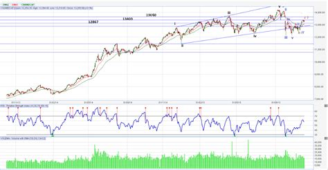 swing index swing research nse midcap index outperformance or