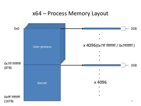 video memory layout exploring the x64