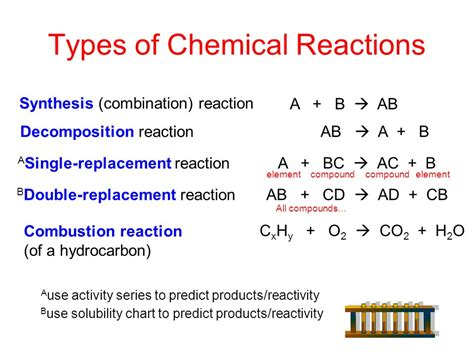 chemistry unit 7 chemical equations ppt video online download