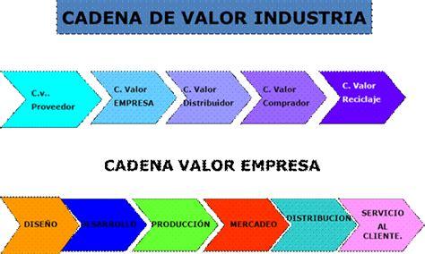 definicion de cadenas globales de valor aplicaci 243 n de costos estrat 233 gicos mercado global a la