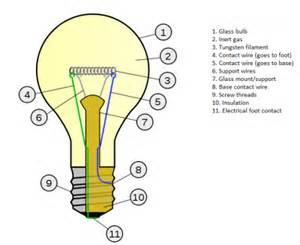 how do lights work how do light bulbs work howtechnologywork