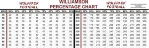 Bench press percentage chart get domain pictures getdomainvids com