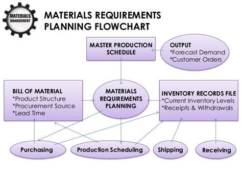 Materials Management Ppt Material Flow Chart Template