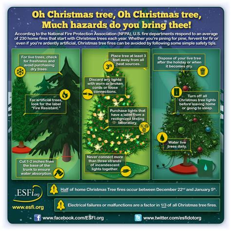 tips for safe christmas decorating safety christmas