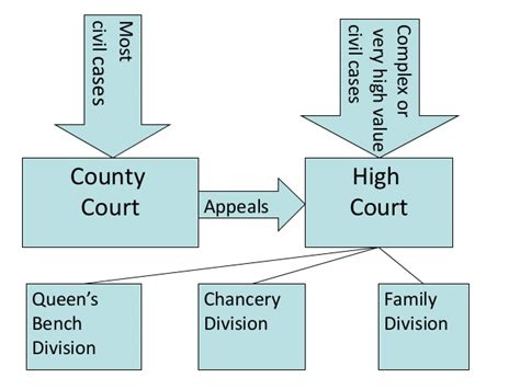 high court of justice queen s bench division pob stage 2 lecture 8 slides the english legal system