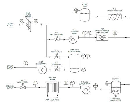 process and instrumentation diagram process and instrumentation diagram p process and