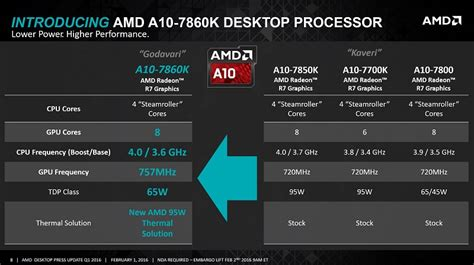 amd a10 mobile amd unveils two new cpu coolers along with three new