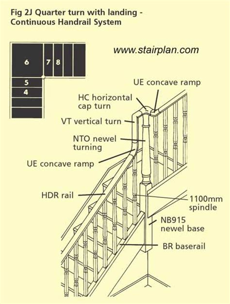Staircase Banisters Diagram Drawings For Handrail Details On A Stair