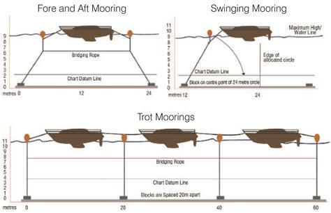 swinging mooring mooring chain and assemblies