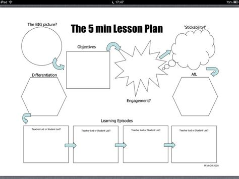 5 minute lesson plan template 5minplan the 5 minute lesson plan