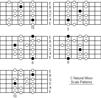 G Minor Chord On Guitar