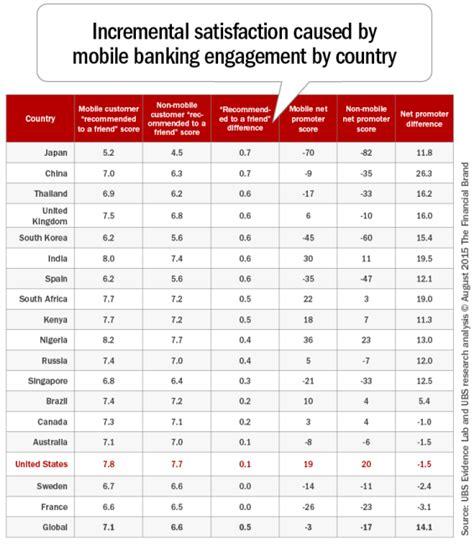 mobile banking usage mobile banking usage to