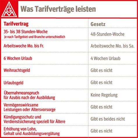 Audi Tarifvertrag by Tarifbindung In Sechs Schritten Zum Tarifvertrag Ig