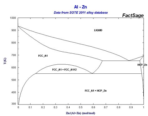 zn al phase diagram sgte alloy database list of systems and phases