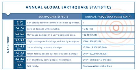 Earthquake Statistics | are earthquakes on the rise ocean networks canada