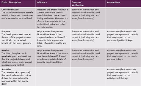 using the logical framework for project management training