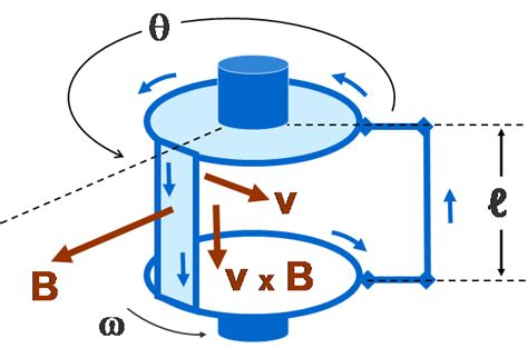 transformer homopolar impedance electromagnetic induction wiki everipedia