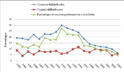 incidence of cesarean section time trends of stillbirth rates for cesarean and vaginal