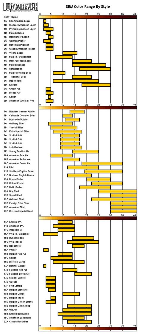 srm color chart srm color range by style brookston bulletin