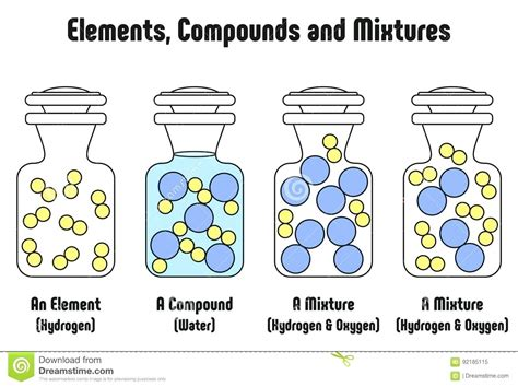 diagram of elements compounds and mixtures diagram mixture of elements and compounds diagram