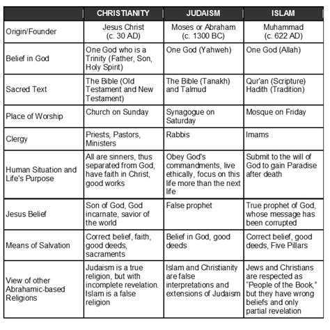 comparison table between christianity islam fundamental facts about christianity judaism and islam