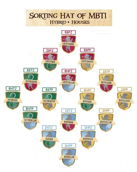 house mbti hogwarts hybrid houses and myers briggs mbti slytherin