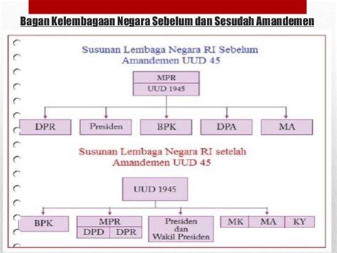 Konstitusi Indonesia Prosedur Sistem Perubahan Sebelum Dan Sesudah sistem pemerintahan di indonesia