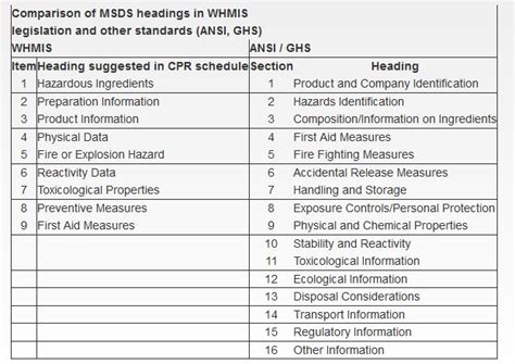 sections of msds material safety data sheet