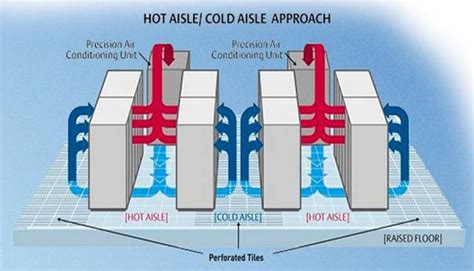 hot hot configuration hot aisle cold aisle cooling explained source ups