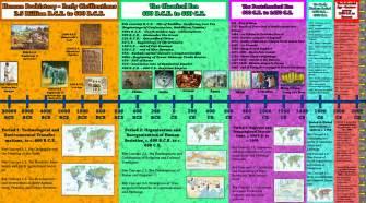ap world history merkow s history site