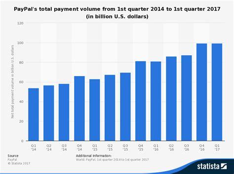 alpha bank aktienkurs visa helps expand paypal s quasi bank debit card service