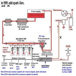 Fuel Injection System What Is Efi Ves Community Chapter Batam