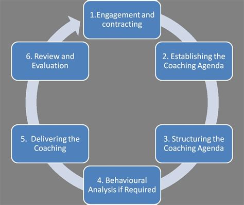 the second cognition toolbox requirements for advancing your conciousness second cognition series volume 6 books 18 best images about coaching mentoring theory on