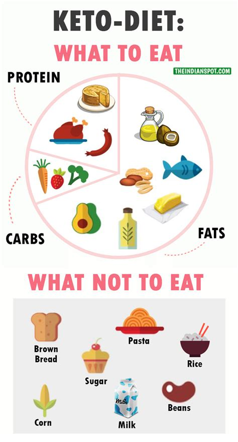 keto diet ketogenic diet to lose weight all you want to
