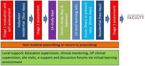 Pharmacist Career Path by Gp Pharmacist Pathway Cppe