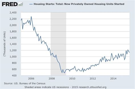when did the housing market crash u s housing market 3 reasons why you should be worried