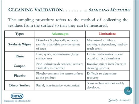 pharmaceutical process validation report template cleaning validation a complete how