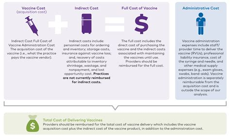 vaccinations cost cost of vaccines whitepaper athenahealth