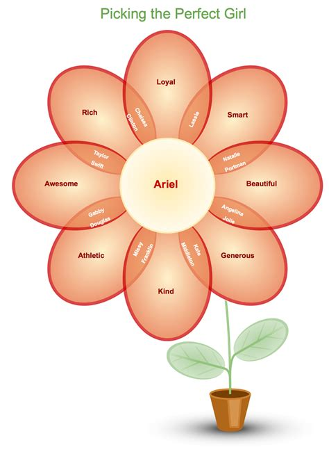 pictures of diagrams flower diagram template gallery how to guide and refrence