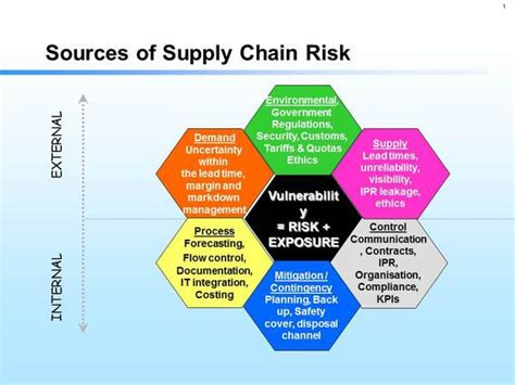 supply chain management strategies and risk assessment in retail environments advances in logistics operations and management science books the sources of supply chain risk