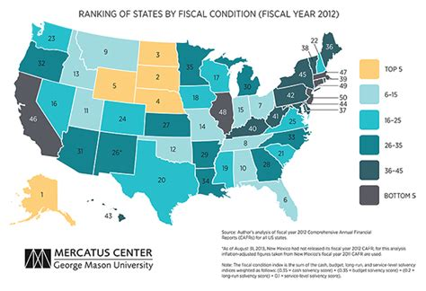 healthiest states in america this state is in the worst fiscal condition study