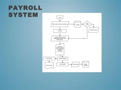 proposal payroll system komputer research proposal payroll system