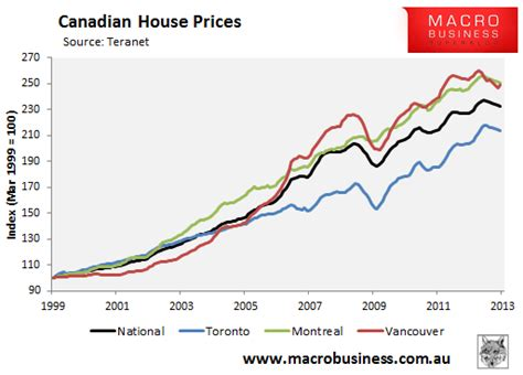 canadian house prices fall for 6th month