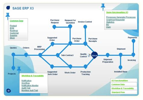 workflow erp manufacturing software x3 vs pfw