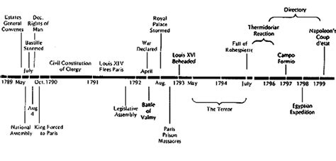 events timeline french revolution