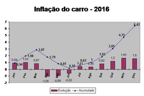 ipc ao 2016 infla 231 227 o do carro tem alta de 6 42 no ano blog o mundo