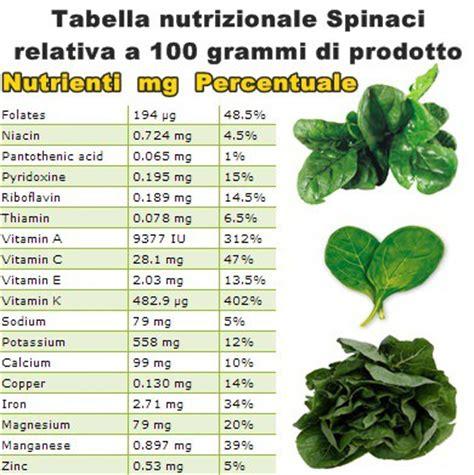 alimenti vitamina k tabella propriet 224 nutrizionali spinaci vitamine proteine